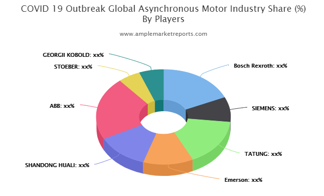 covid-19-outbreak-global-asynchronous-motor-industry